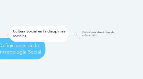 Mind Map: Definiciones de la Antropología Social