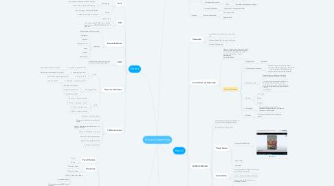 Mind Map: O que é Copywriting