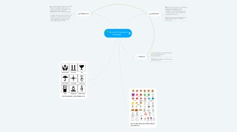 Mind Map: Tipos de Empaque y Embalaje