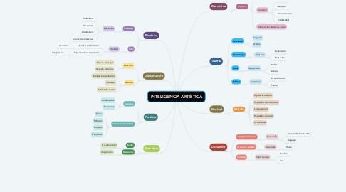 Mind Map: INTELIGENCIA ARTÍSTICA