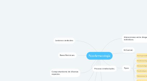 Mind Map: Psicofarmacología