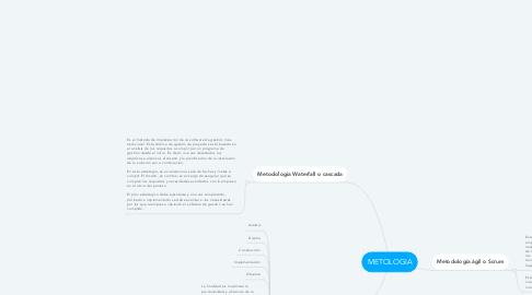 Mind Map: METOLOGIA
