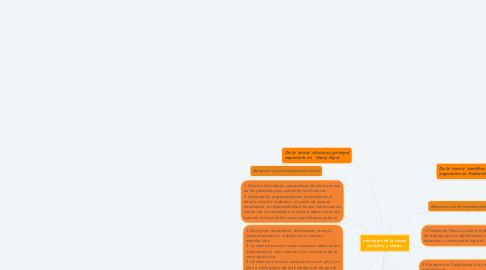 Mind Map: principios de la teoría científica y clásica