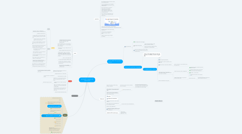 Mind Map: get people to signup and receive calls
