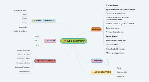 Mind Map: JUGO DE PITAHAYA