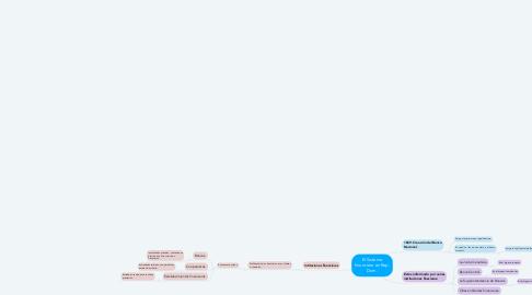 Mind Map: El Sistema financiero en Rep. Dom.