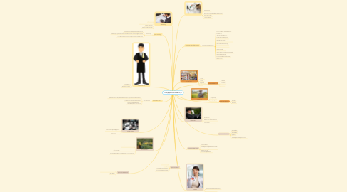 Mind Map: ความรู้&คุณธรรมในอาชีพต่างๆ