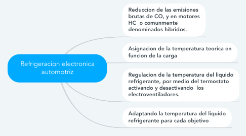Mind Map: Refrigeracion electronica automotriz