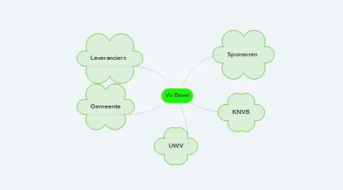 Mind Map: Vv Bavel
