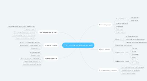 Mind Map: УСЛУГА - Ландшафтный дизайн!!!