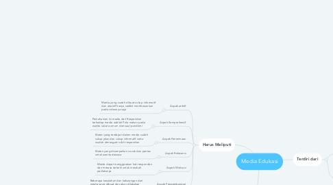 Mind Map: Media Edukasi
