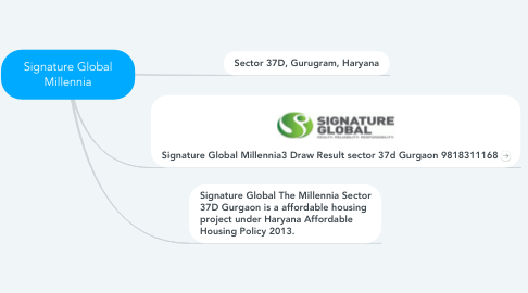 Mind Map: Signature Global Millennia