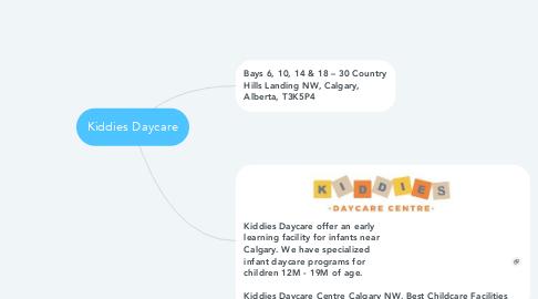 Mind Map: Kiddies Daycare