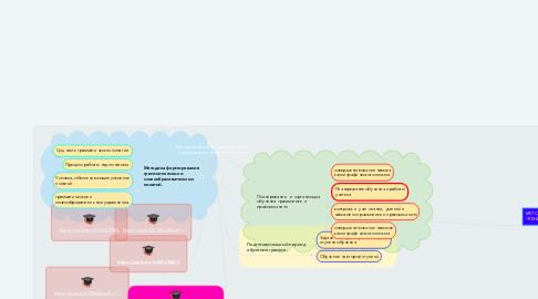 Mind Map: Методика обучения русскому языку и литературе в начальных классов