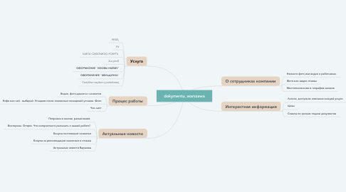 Mind Map: _cleaning__servise_            Уборка