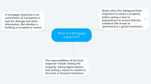 Mind Map: What Is a Mortgage Inspection?