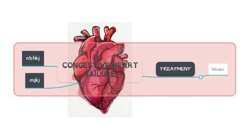 Mind Map: CONGESTIVE HEART FAILURE