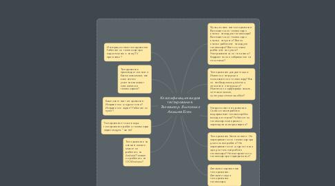 Mind Map: Классификация видов тестирования. Телевизор. Выполнил Акишев Есен.