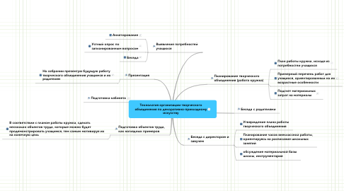 Mind Map: Технология организации творческого объединения по декоративно-прикладному искусству