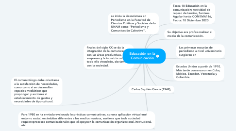 Mind Map: Educación en la Comunicación