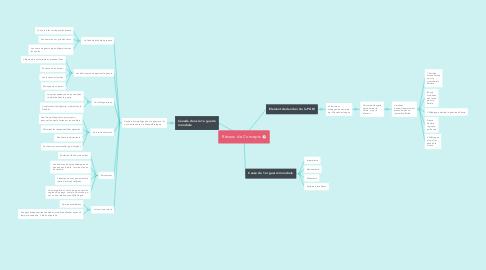 Mind Map: Réseau de Concepts