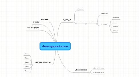 Mind Map: Авангардный стиль
