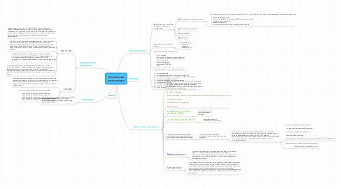Mind Map: Устройствакомпьютера