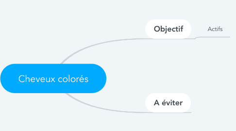 Mind Map: Cheveux colorés