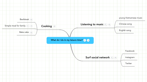 Mind Map: What do I do in my leisure time?