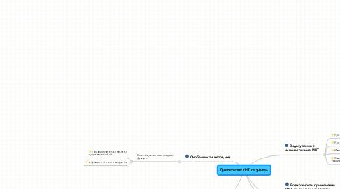 Mind Map: Применение ИКТ на уроках