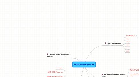 Mind Map: Изготовление платья