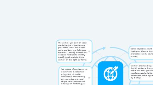 Mind Map: Content Creator