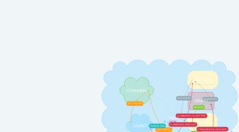 Mind Map: FELIX