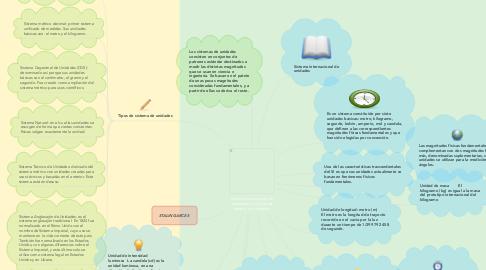 Mind Map: Sistema internacional de unidades, y los tipos de sistema de unidades.