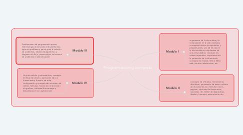 Mind Map: Programación y computo