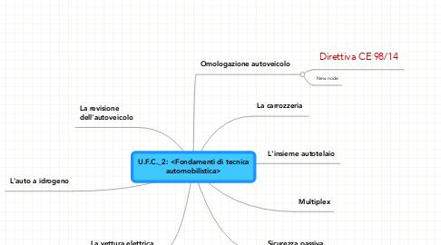 Mind Map: U.F.C._2: <Fondamenti di tecnica automobilistica>