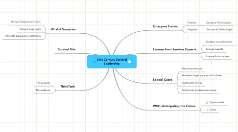 Mind Map: 21st Century Survival Leadership