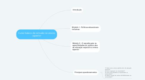 Mind Map: Curso básico de inclusão no ensino superior