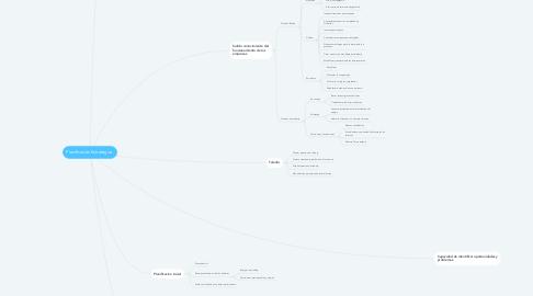 Mind Map: Planificación Estratégica.