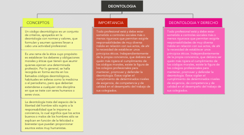 Mind Map: DEONTOLOGIA