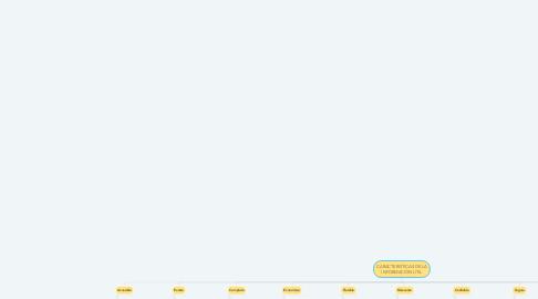 Mind Map: CARACTERISTICAS DE LA INFORMACIÓN UTIL