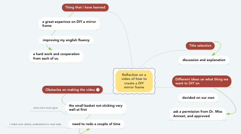 Mind Map: Reflection on a video of how to create a DIY mirror frame