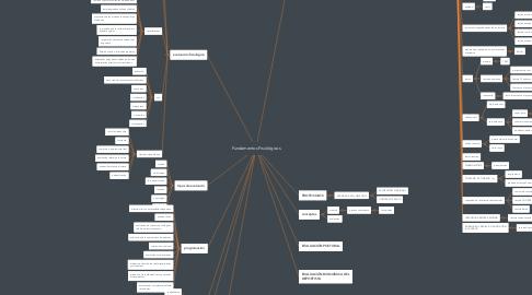 Mind Map: Fundamentos Fisiológicos