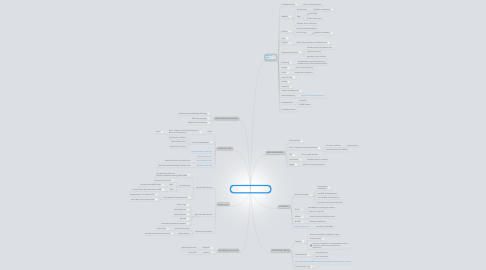 Mind Map: Related Research Topics/Projects to CODE