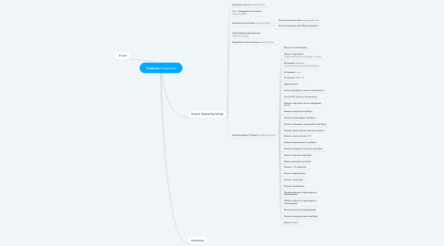 Mind Map: Главная chipset.by