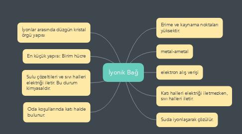 Mind Map: İyonik Bağ