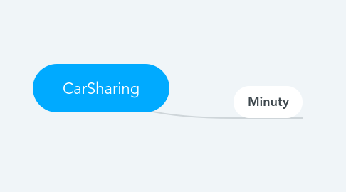 Mind Map: CarSharing