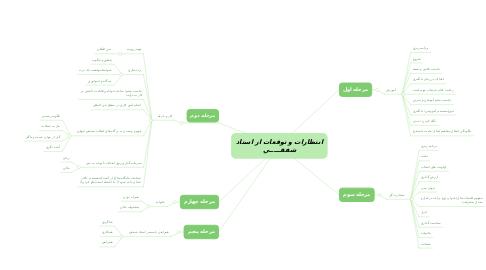 Mind Map: انتظارات و توقعات از استاد شفقـــــي