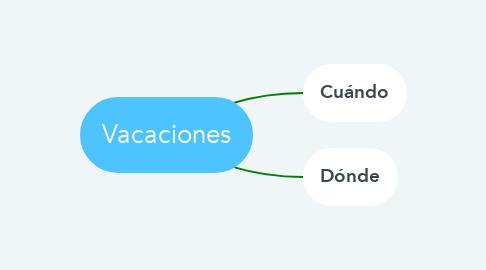 Mind Map: Vacaciones