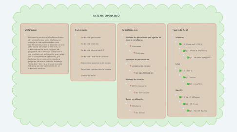Mind Map: SISTEMA OPERATIVO